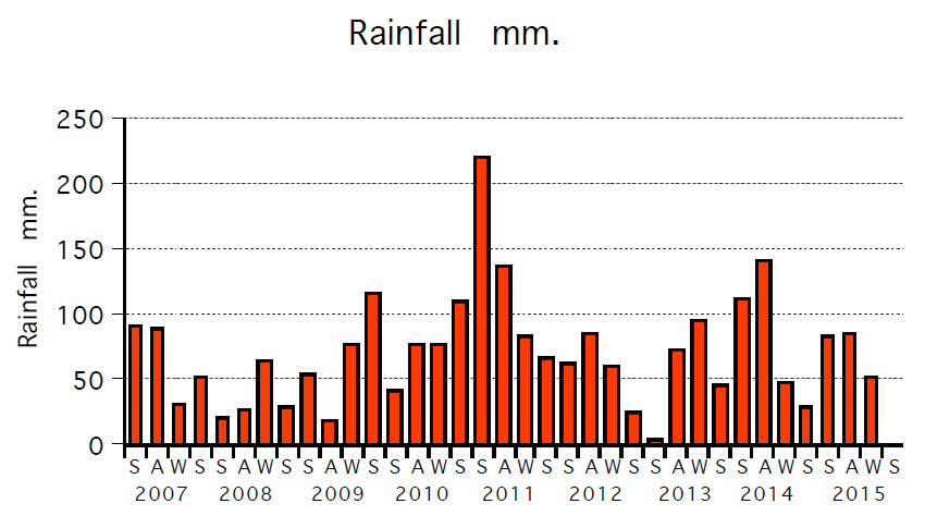 Rainfall 2007-15