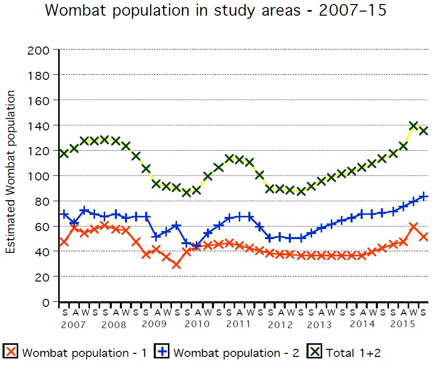 Wombat population in study areas: 2007-15